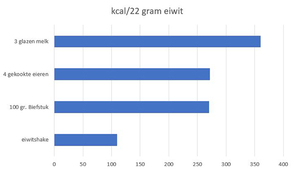 grafiek eiwitten | hoeveelheid proteïne