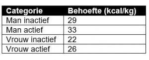tabel caloriebehoefte | caloriebehoefte berekenen